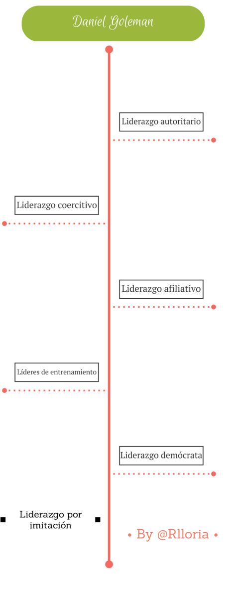 infografc3ada-daniel-goleman