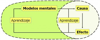 ModelosMentales-e1301629799537