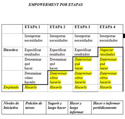 empowerment-niveles