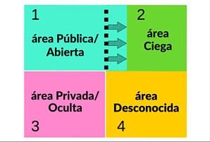 rediendo_area_ciega_ventana_johari