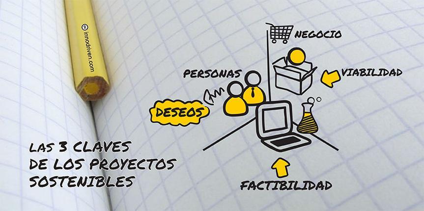213acc8170bca2463dccb91142f43d4f_innovacion-proyectos-sostenibles-863-430-c